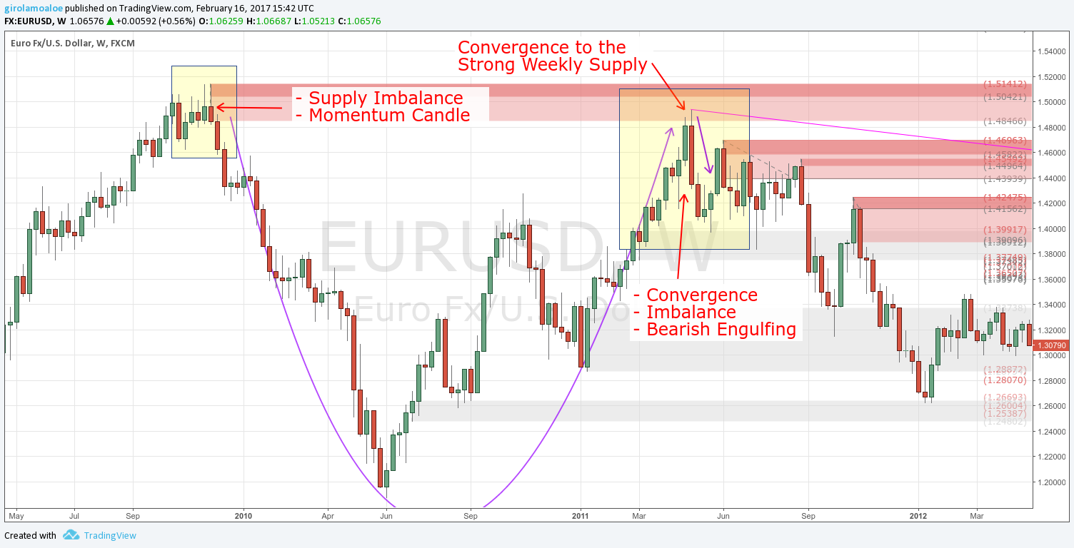 Weekly currency analysis: weekly forecast of euro against dollar, yen, pound and Swiss franc